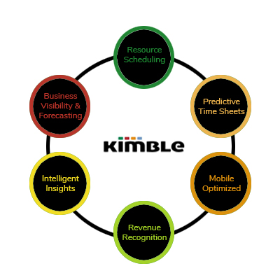 Kimble Product Overview