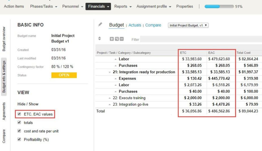 ETC and EAC in Project Budgets